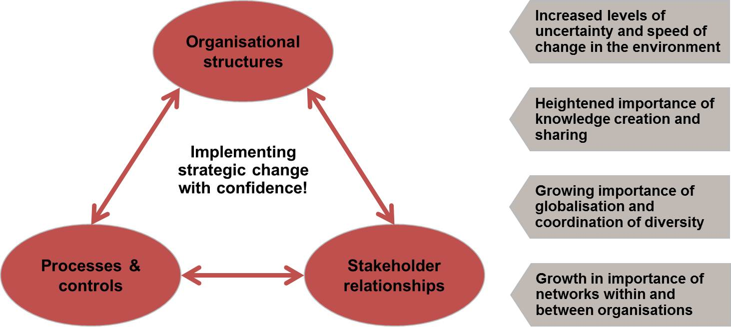 Implementing strategic change with confidence
